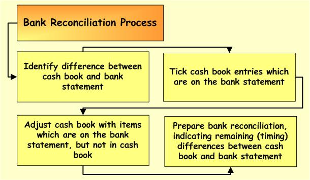 Worksheets Bank Reconciliation Worksheet For Students 10 questions on bank reconciliation statement cbse class xi accountancy